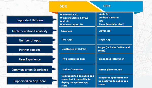 CoPilot SDK vs CPIK comparison chart